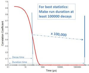 graphic showing one hundred correlation function decay times as suggested run duration for the measurement. Image by Ulf Nobbmann.