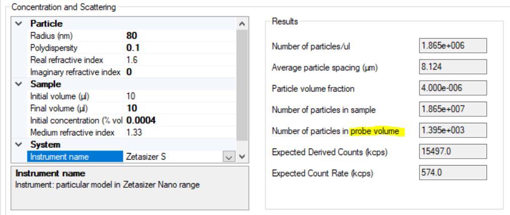 Number of particles in scattering volume for 80nm particles a 4E-6 volume fraction is about 1400 particles, for backscattering