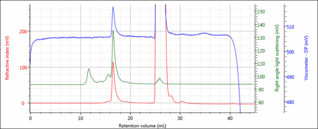 Example of a sample chromatogram showing quality data