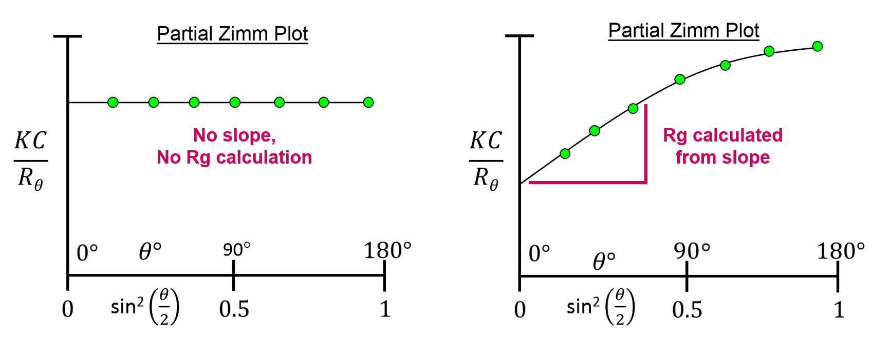 Rg calculation from partial Zimm plots