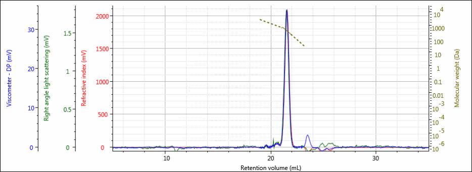 Chromatogram of low molecular weight poltmer