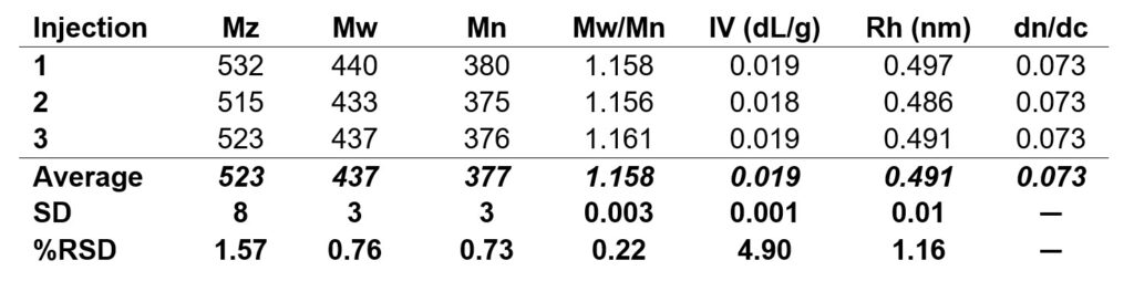 Table of data collected from three injections of the low molecular weight polymer