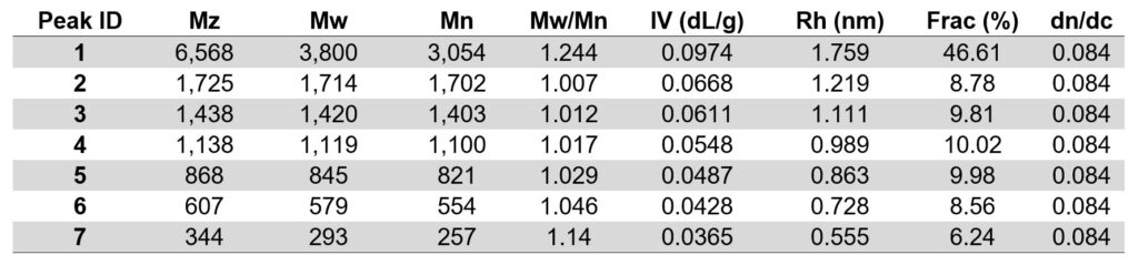 Table of data for all seven fractions observed in the mixture of oligomers