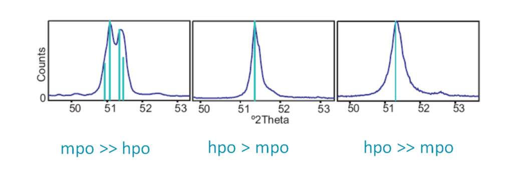 the characteristic diffraction pattern with the main hpo and mpo peaks