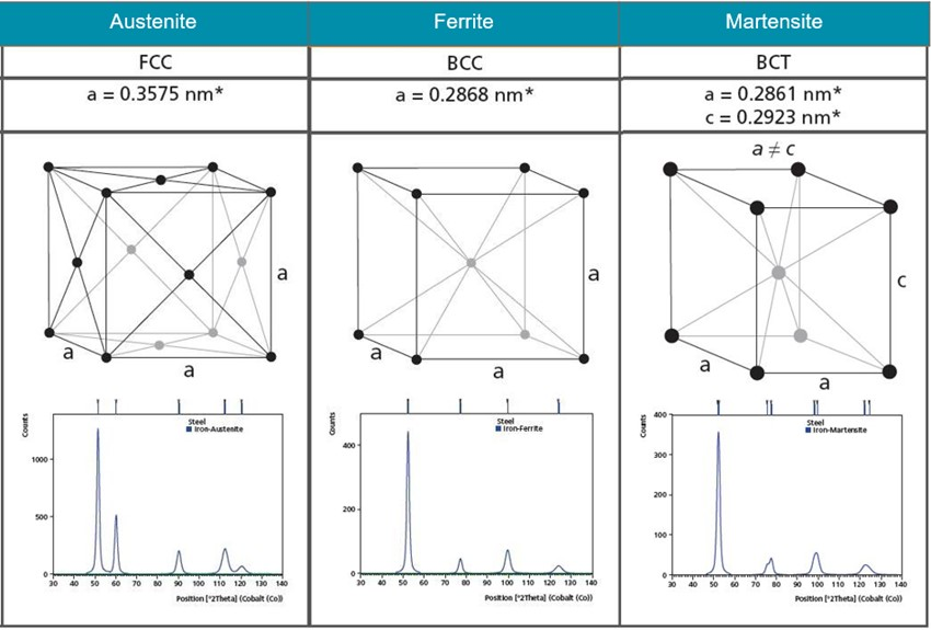 Illustrations of the crystal structures of Austenite, Ferrite and Martensite and their corresponding diffractionpatterns