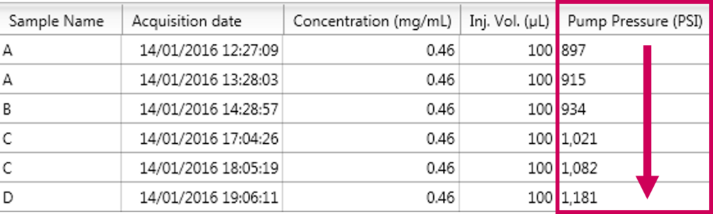 pressure increase due to clogged post-column filter - time for a change!