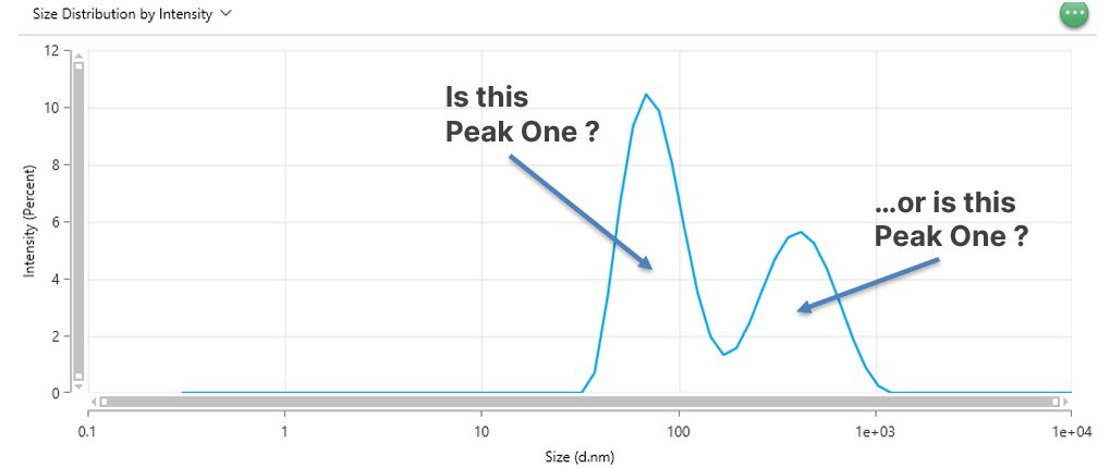 size distribution showing two peaks, and arrows pointing to each one, asking which of these is peak one. snippet by Ulf Nobbmann from ZSXplorer software